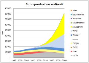 StromproduktionWeltweitPrognosen2011-300x212