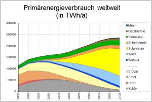 primaerenergie2011graf-300x201